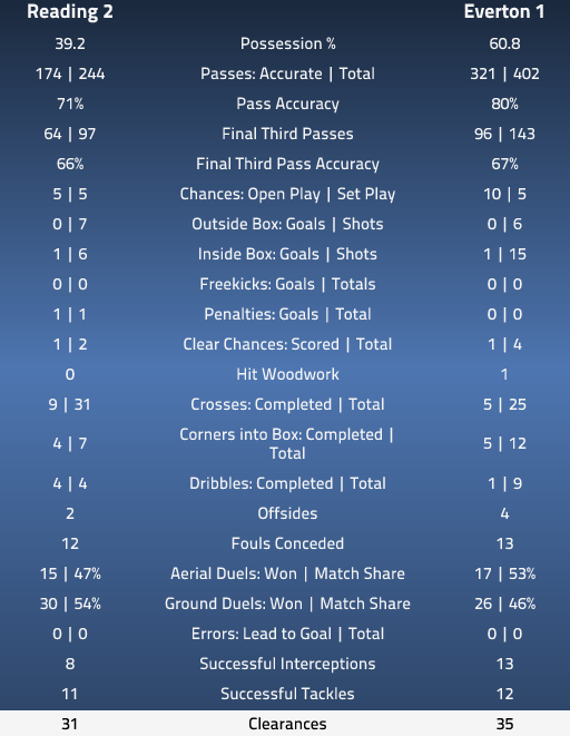 Match Stats Reading v Everton 17-11-12