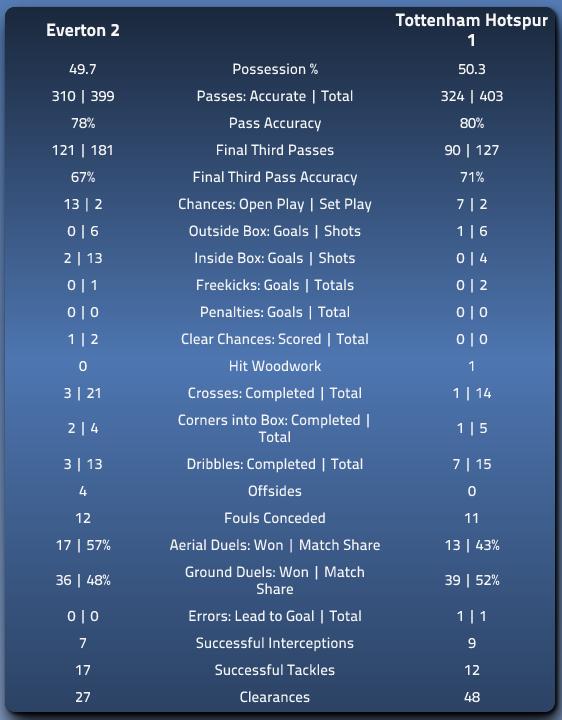 Match Stats Everton v Spurs