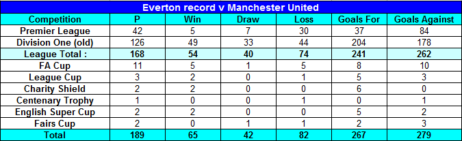 Everton record v Man Utd