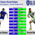 Shogun comparison Coleman Rodriguez