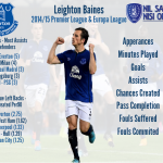 Leighton Baines form guide