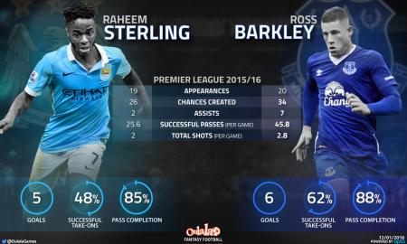 Barkley bosses Sterling