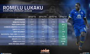 infographic-romelu-lukaku