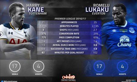 Infographic---Kane-vs-Lukaku1