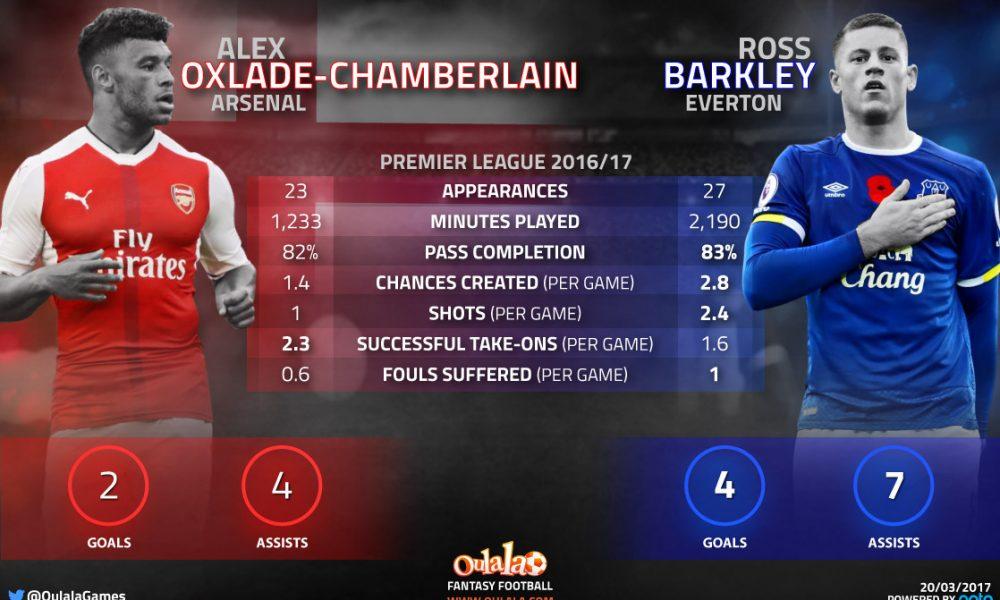Infographic---Oxlade-Chamberlain-vs-barkley (1)